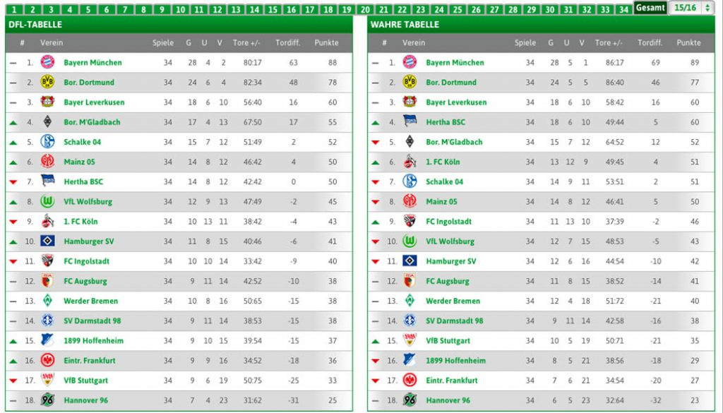 """Die """"Wahre Tabelle"""" der Bundesliga-Saison 2015/16. (Foto: wahretabelle.de)"""