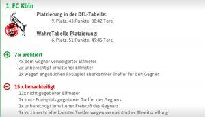 Die Entscheidungen pro und contra FC. (Foto: wahretabelle.de)